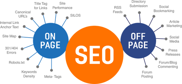 On-Page Vs Off-Page SEO: Here Are The Differences